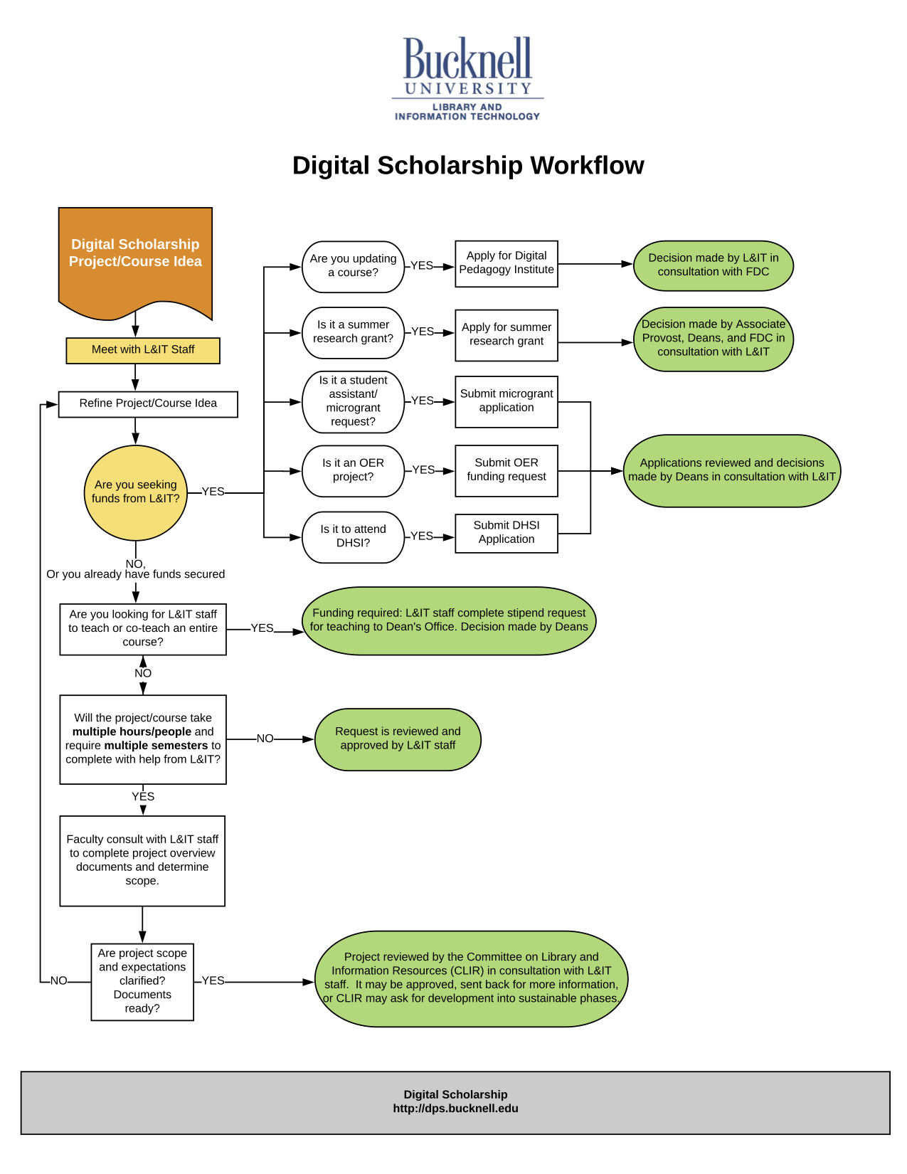 Image of Digital Scholarship Workflow